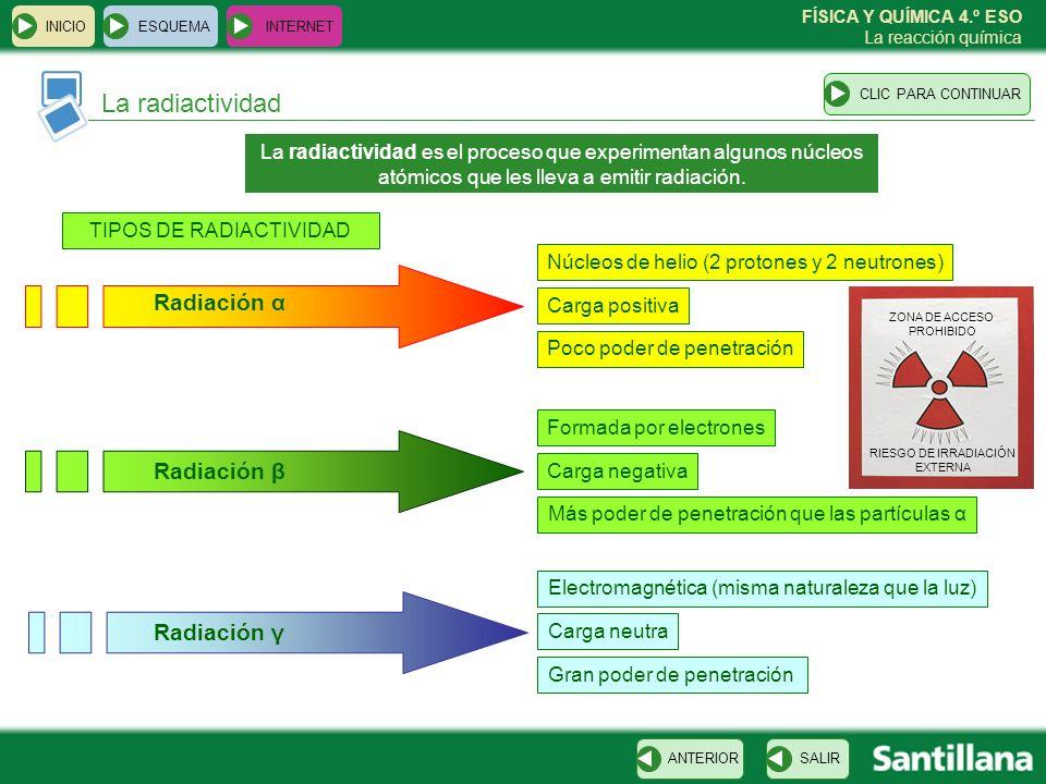 La radiactividad Radiación α Radiación β Radiación γ