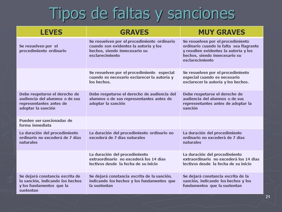 Tipos de faltas y sanciones