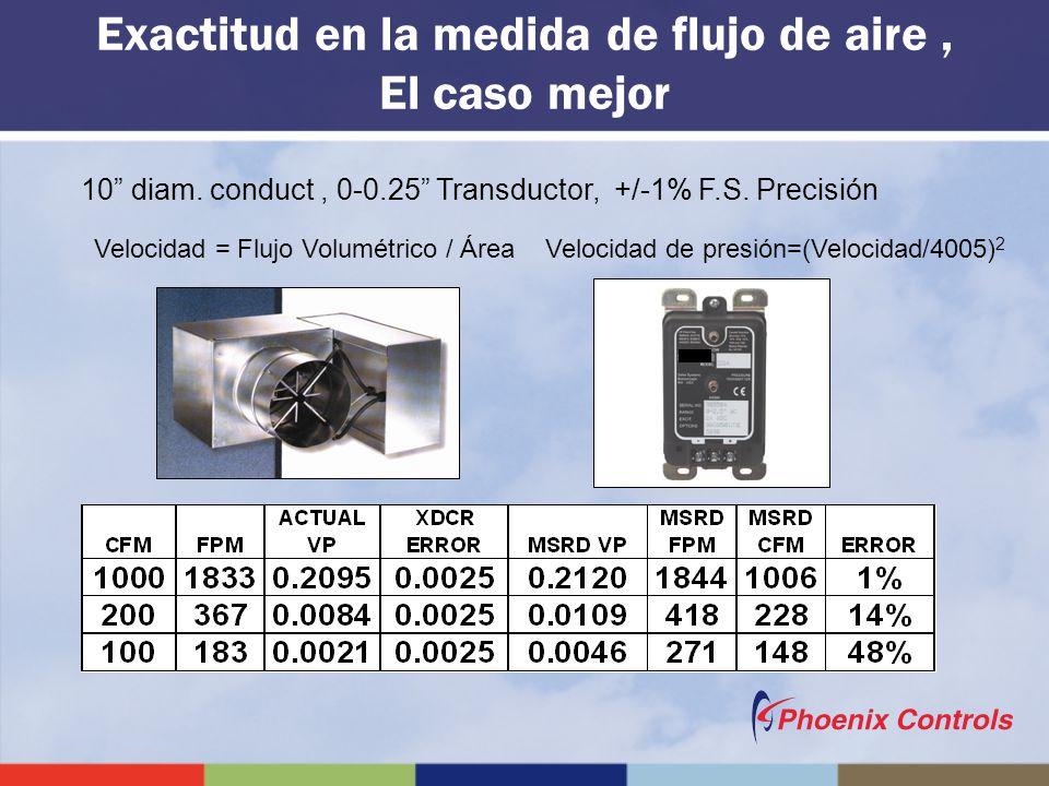 Exactitud en la medida de flujo de aire , El caso mejor