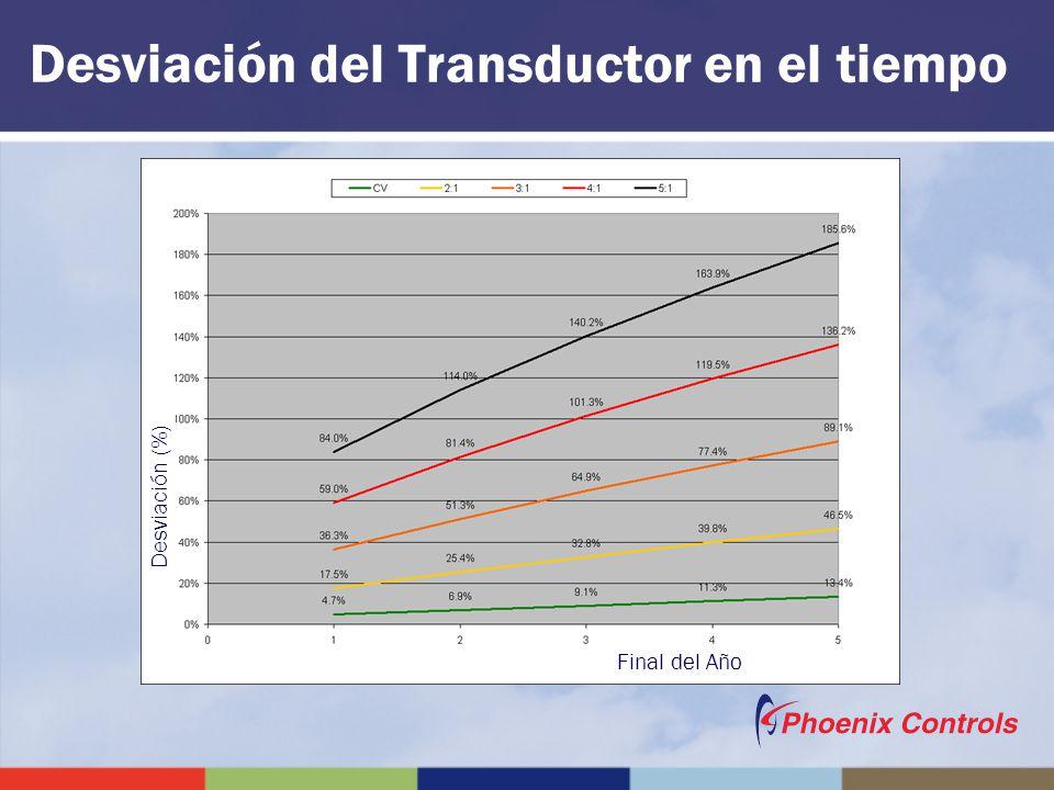 Desviación del Transductor en el tiempo