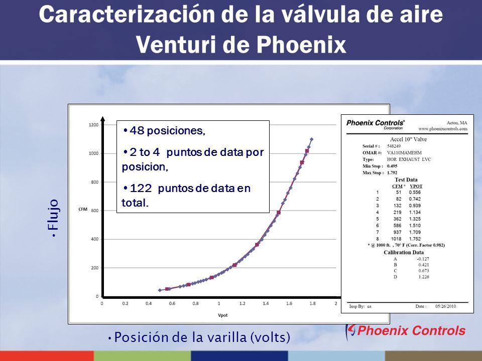 Caracterización de la válvula de aire Venturi de Phoenix