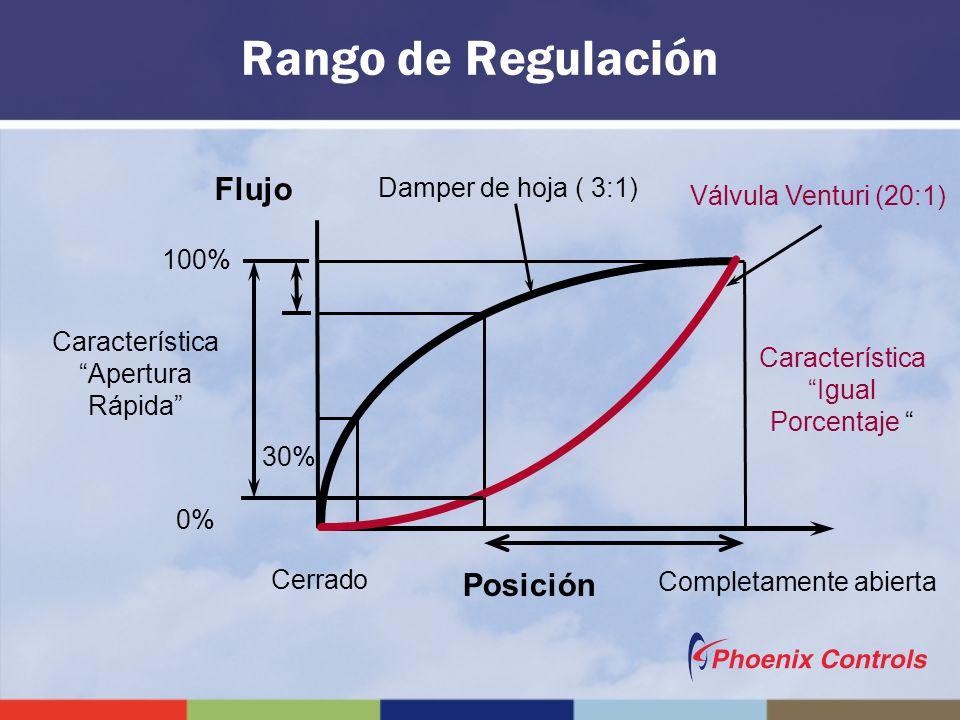 Rango de Regulación Flujo Posición Damper de hoja ( 3:1)