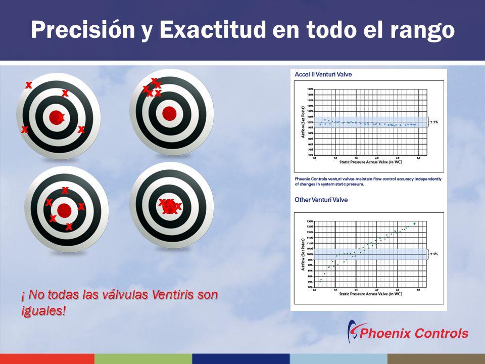 Precisión y Exactitud en todo el rango