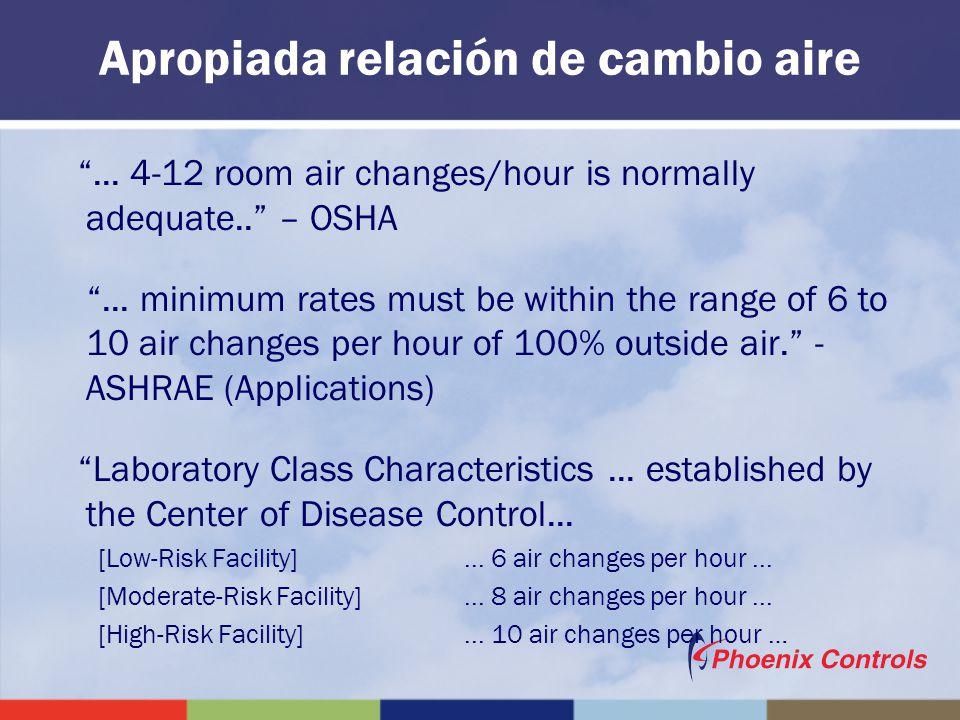 Apropiada relación de cambio aire