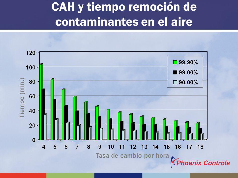 CAH y tiempo remoción de contaminantes en el aire