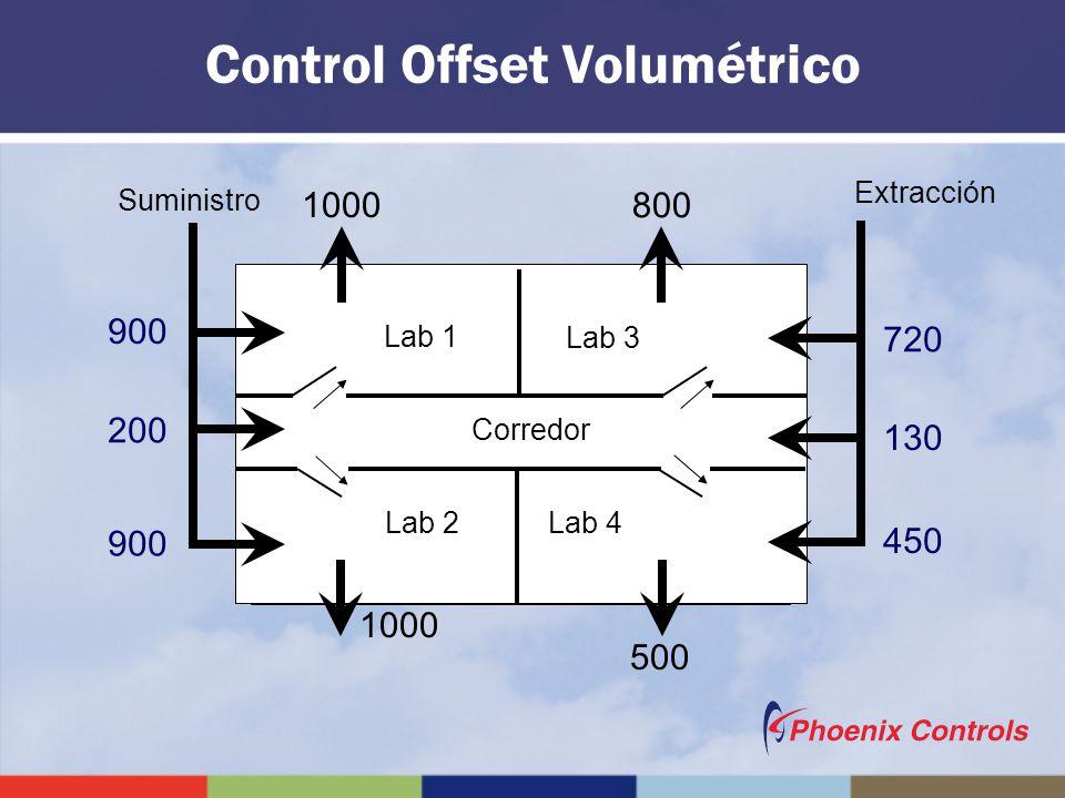 Control Offset Volumétrico