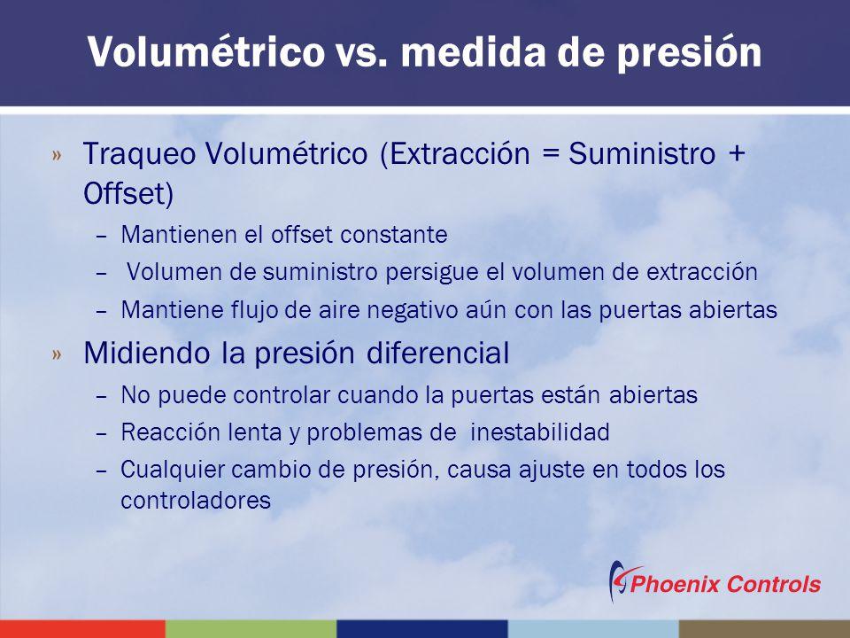 Volumétrico vs. medida de presión