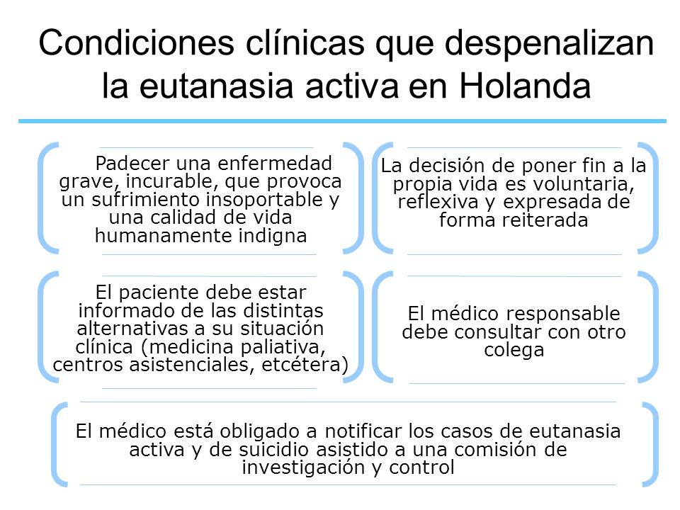 Condiciones clínicas que despenalizan la eutanasia activa en Holanda