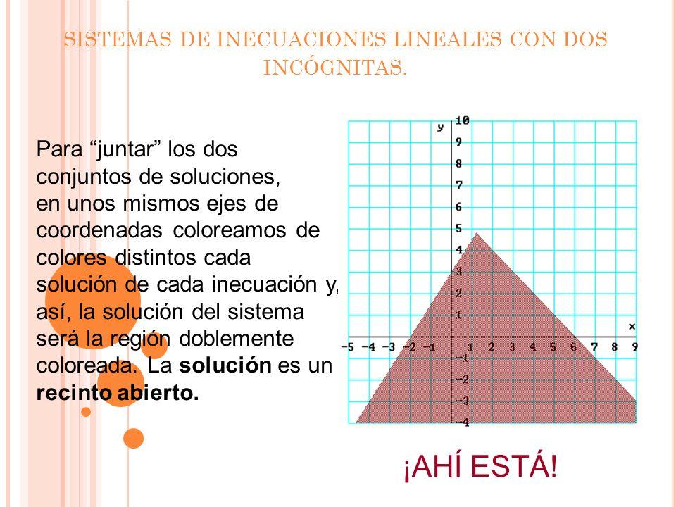 SISTEMAS DE INECUACIONES LINEALES CON DOS INCÓGNITAS.