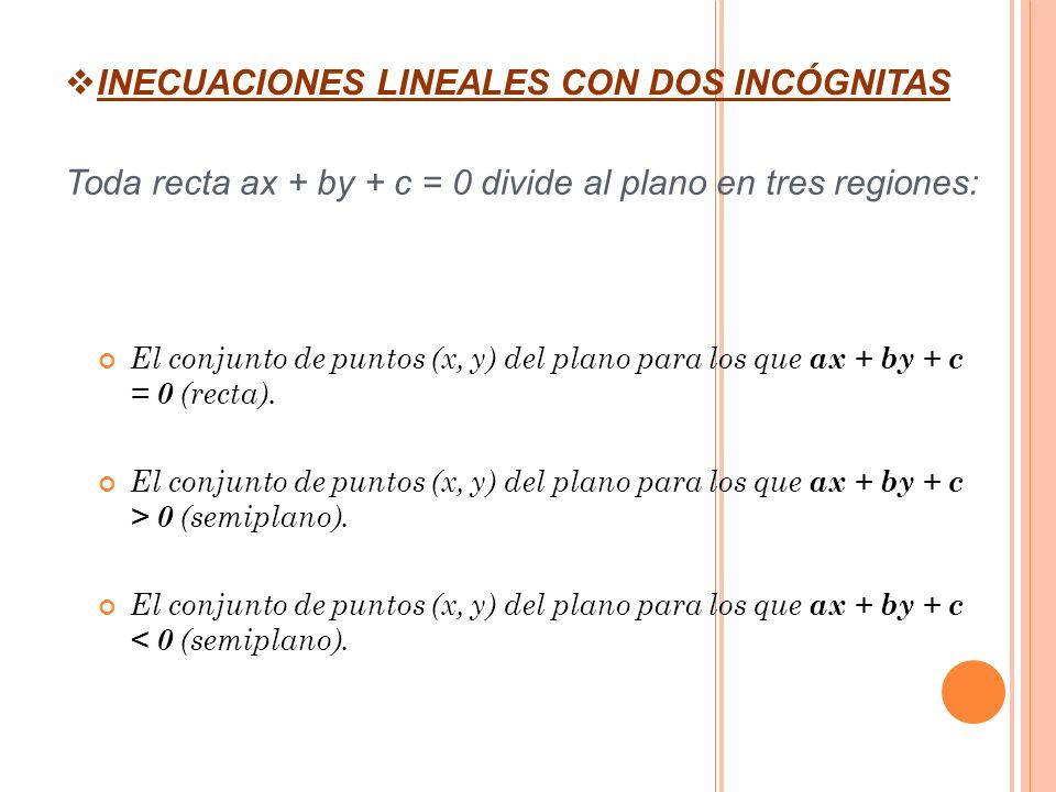 INECUACIONES LINEALES CON DOS INCÓGNITAS