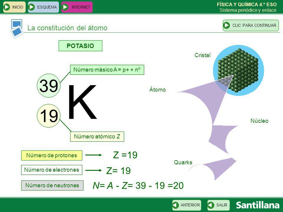 K 39 19 Z =19 Z= 19 N= A - Z= 39 - 19 =20 La constitución del átomo