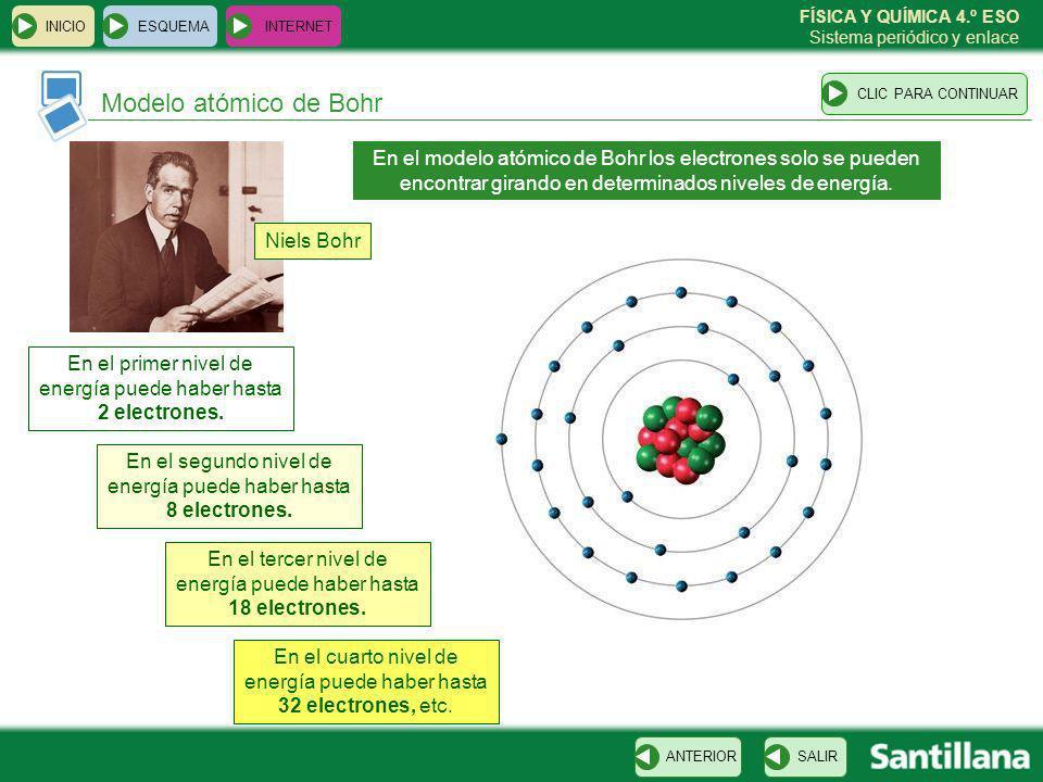 INICIO ESQUEMA. INTERNET. CLIC PARA CONTINUAR. Modelo atómico de Bohr.