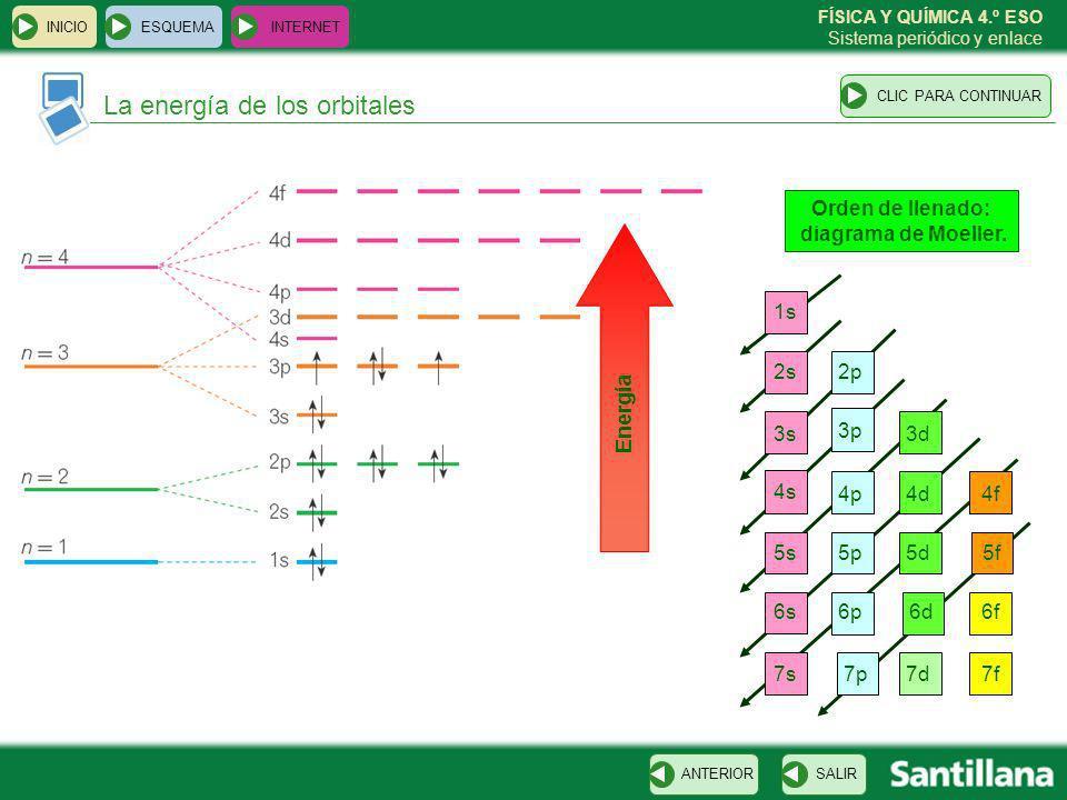 Orden de llenado: diagrama de Moeller.