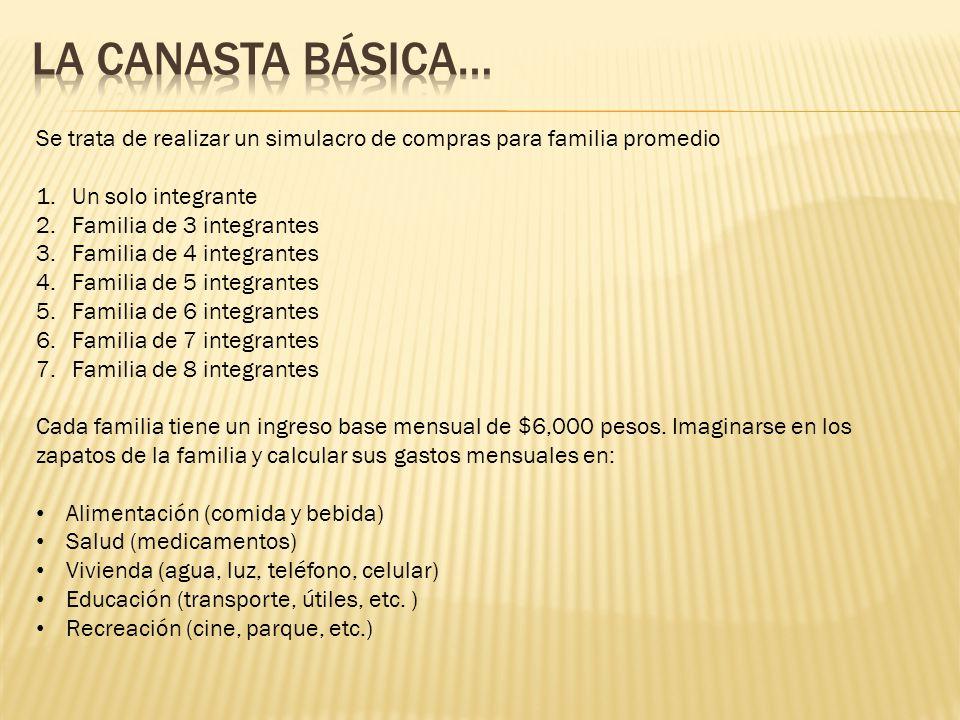 La canasta Básica… Se trata de realizar un simulacro de compras para familia promedio. Un solo integrante.