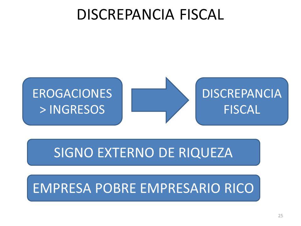DISCREPANCIA FISCAL SIGNO EXTERNO DE RIQUEZA
