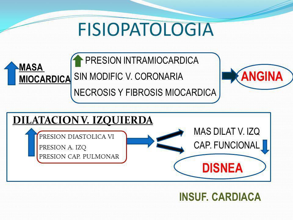 FISIOPATOLOGIA ANGINA DISNEA INSUF. CARDIACA DILATACION V. IZQUIERDA