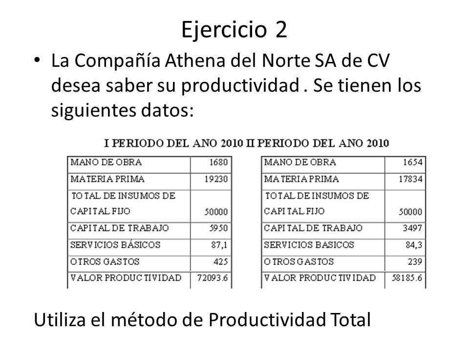 Ejercicio 2 La Compañía Athena del Norte SA de CV desea saber su productividad . Se tienen los siguientes datos: