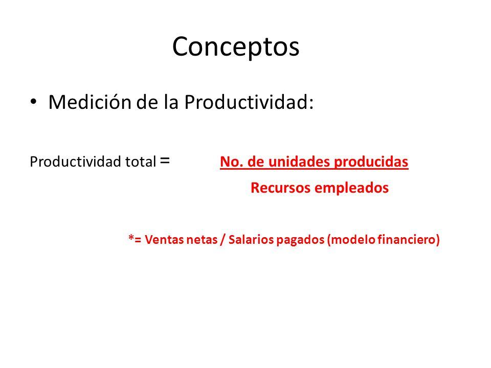 Conceptos Medición de la Productividad: Recursos empleados