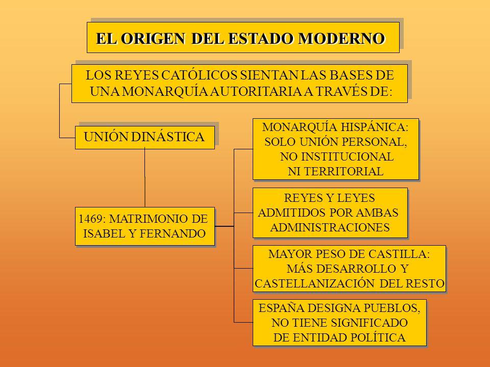 EL ORIGEN DEL ESTADO MODERNO