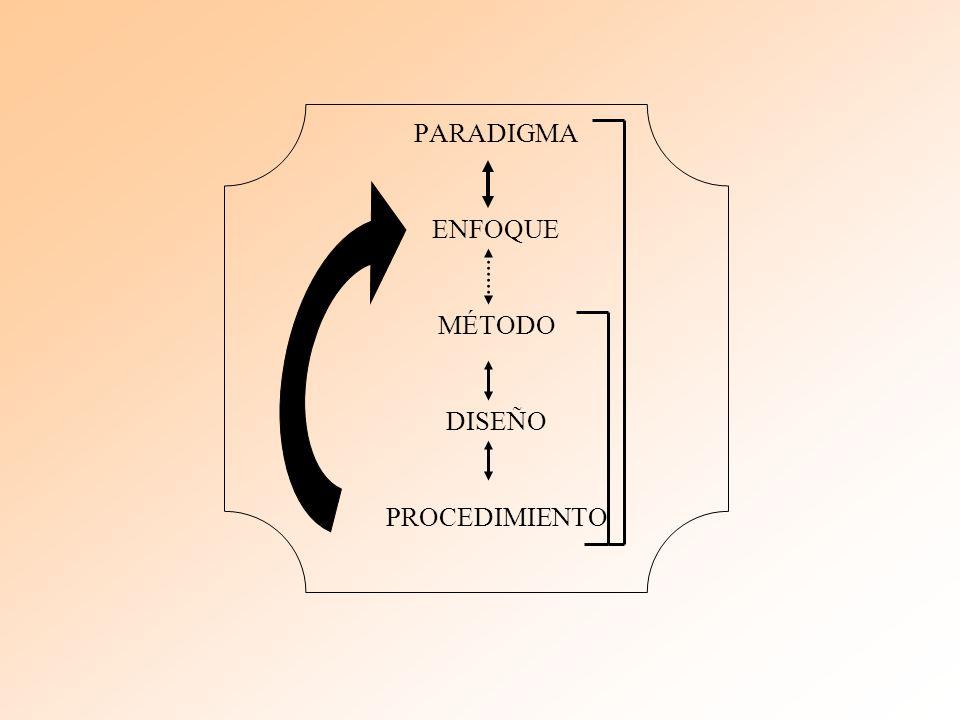 PARADIGMA ENFOQUE MÉTODO DISEÑO PROCEDIMIENTO