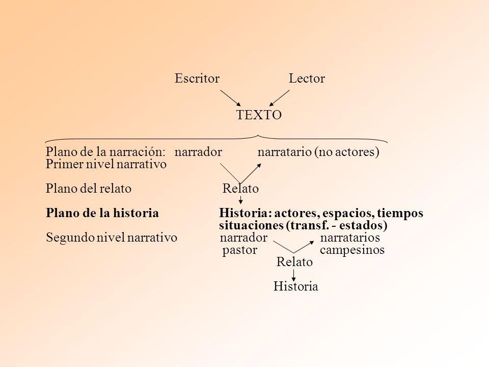 Escritor Lector TEXTO Plano de la narración: narrador narratario (no actores) Primer nivel narrativo Plano del relato Relato Plano de la historia Historia: actores, espacios, tiempos situaciones (transf.