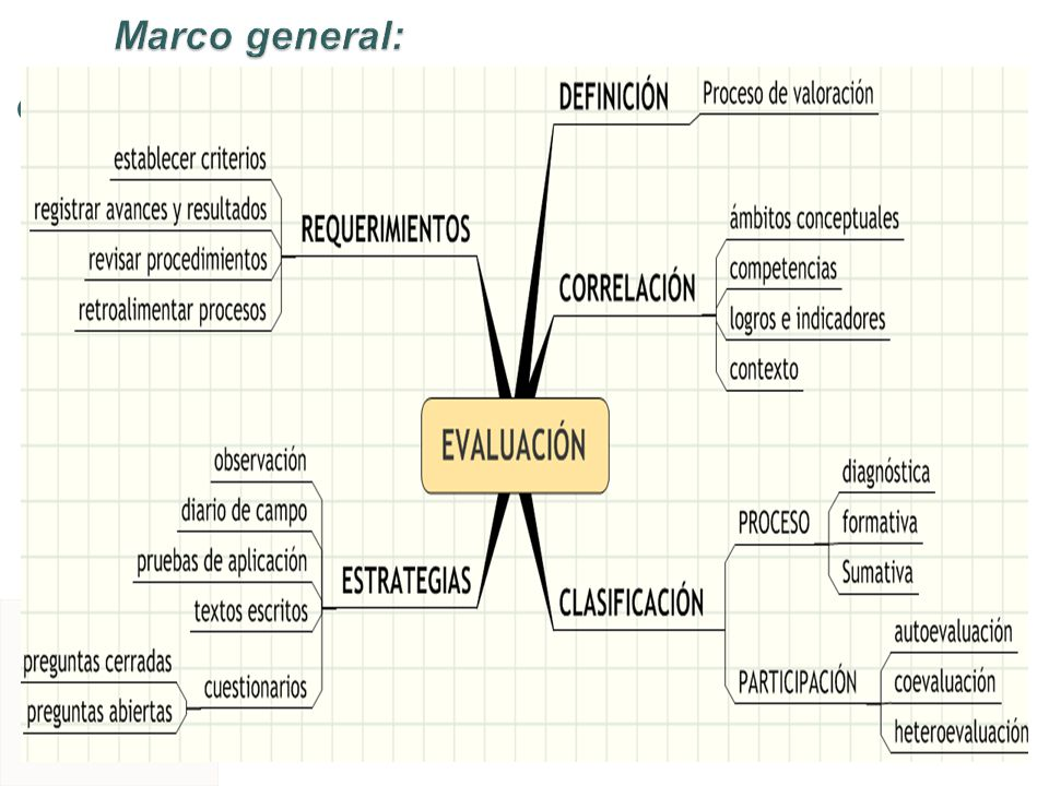 Marco general: