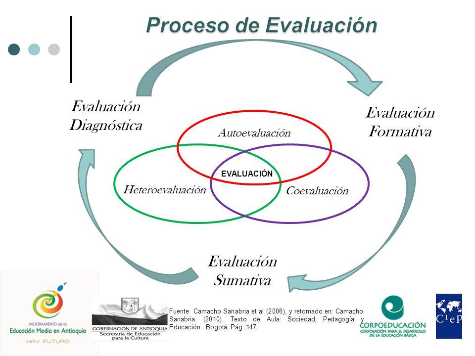 Proceso de Evaluación Evaluación Evaluación Diagnóstica Formativa