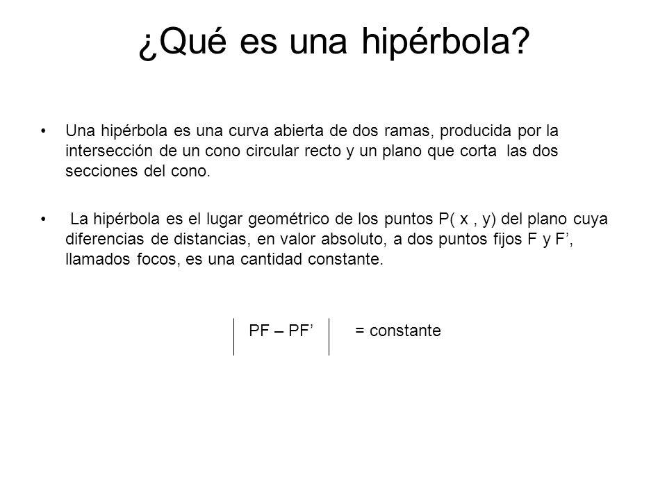 ¿Qué es una hipérbola