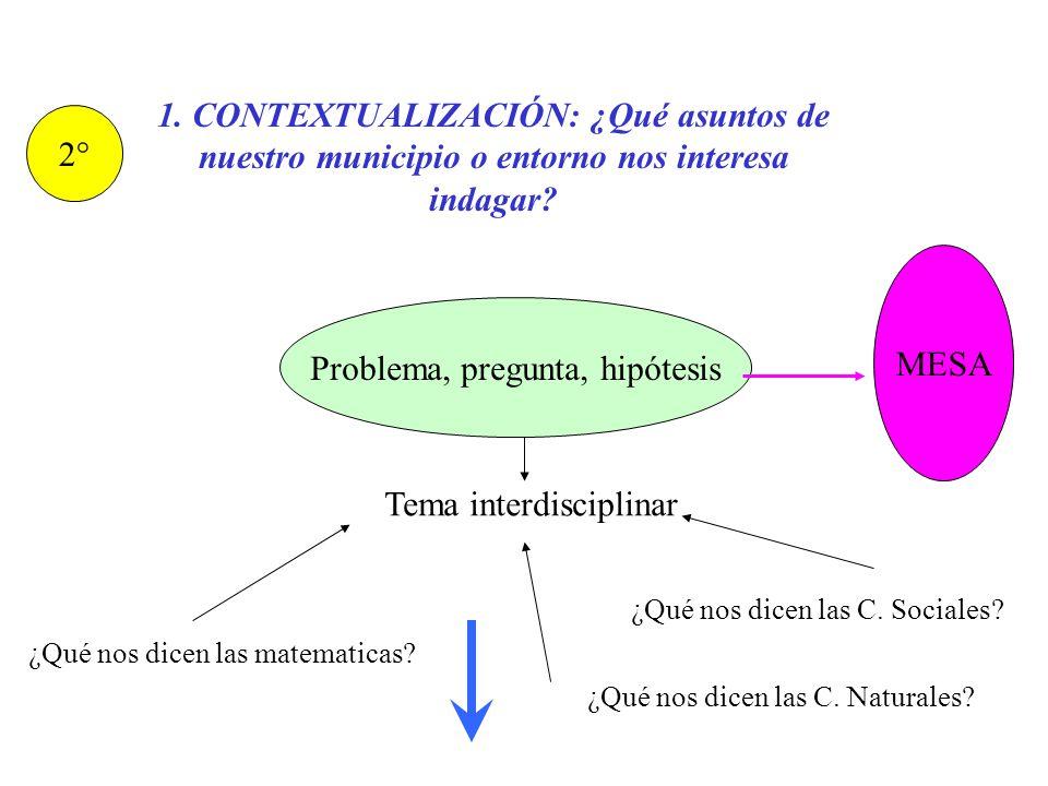 Problema, pregunta, hipótesis