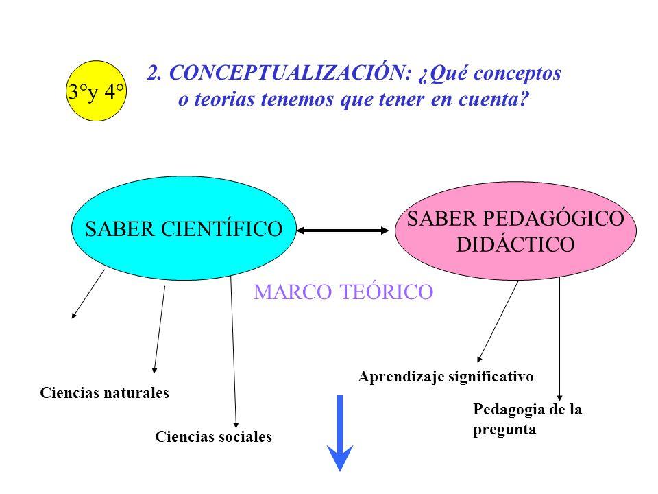2. CONCEPTUALIZACIÓN: ¿Qué conceptos o teorias tenemos que tener en cuenta