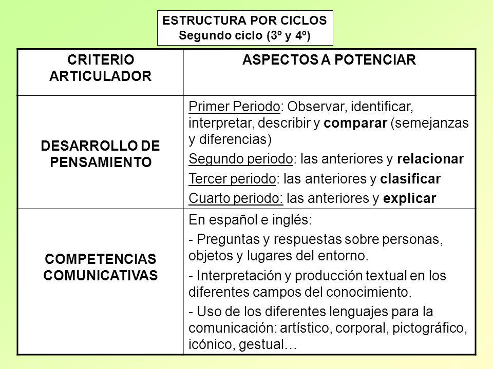 DESARROLLO DE PENSAMIENTO COMPETENCIAS COMUNICATIVAS
