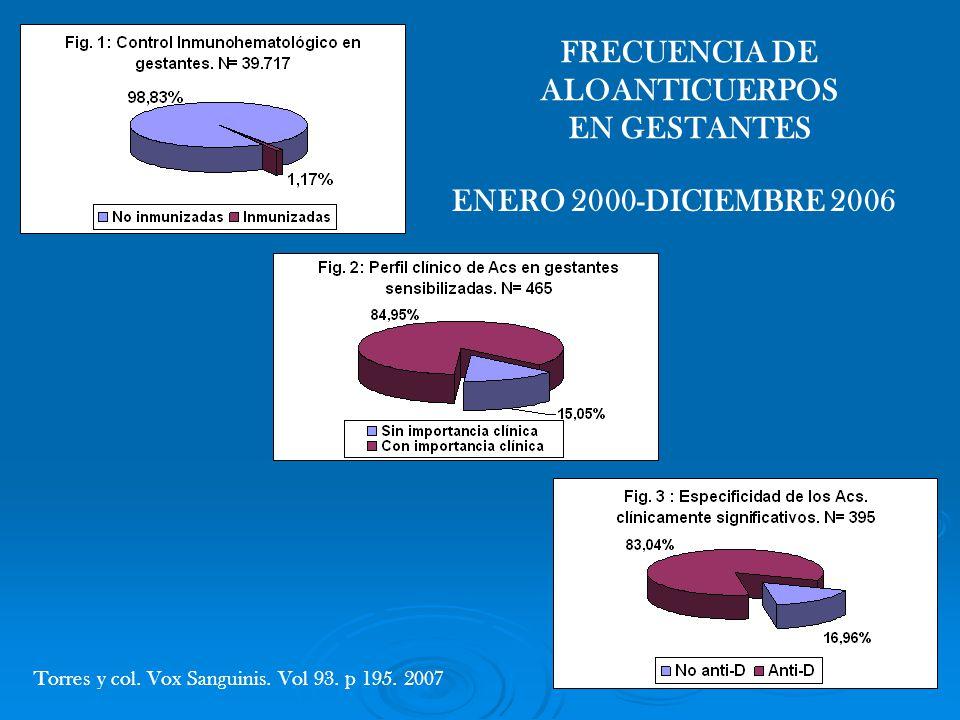 FRECUENCIA DE ALOANTICUERPOS EN GESTANTES
