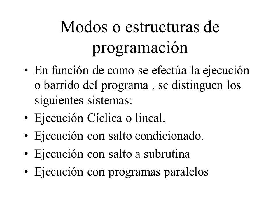 Modos o estructuras de programación