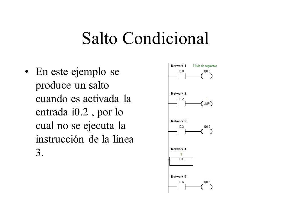 Salto Condicional En este ejemplo se produce un salto cuando es activada la entrada i0.2 , por lo cual no se ejecuta la instrucción de la línea 3.