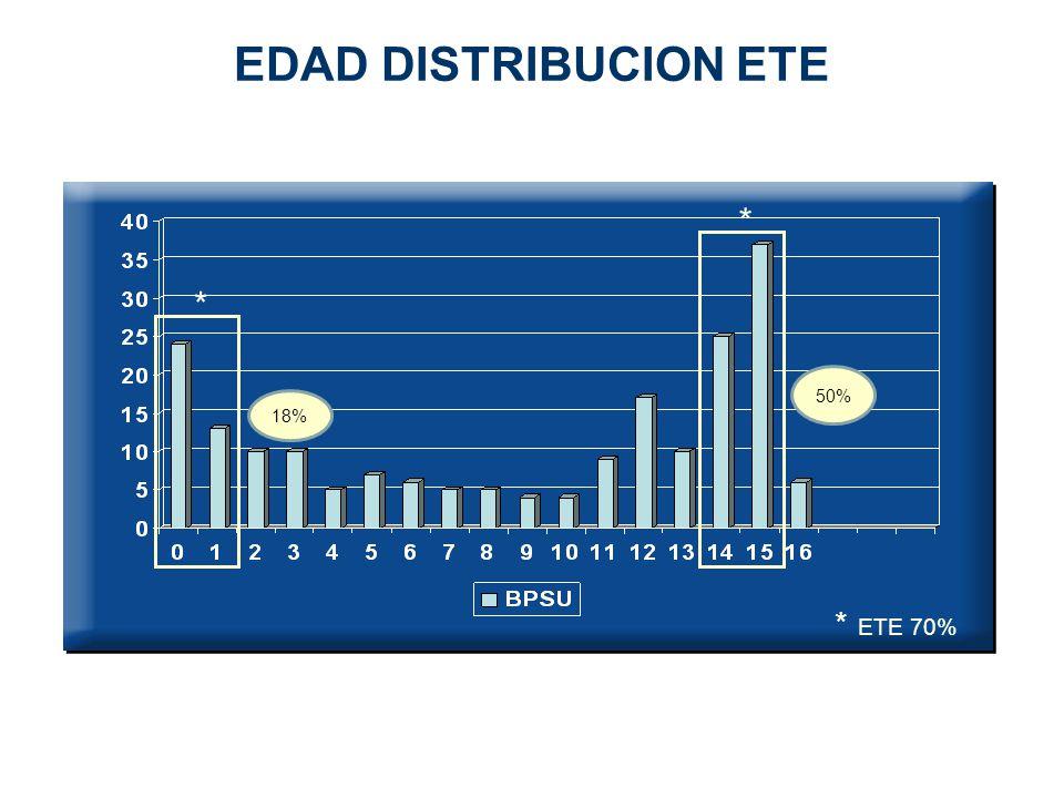 EDAD DISTRIBUCION ETE * * * ETE 70% 50% 18% Animar elipses porcentajes