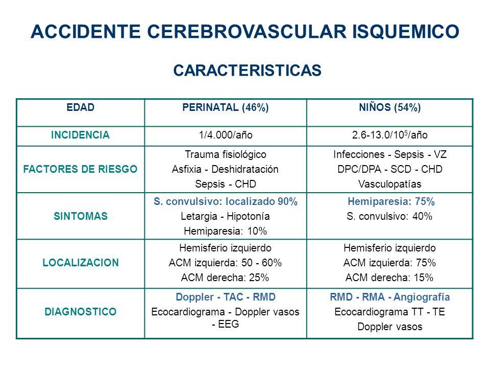 ACCIDENTE CEREBROVASCULAR ISQUEMICO S. convulsivo: localizado 90%