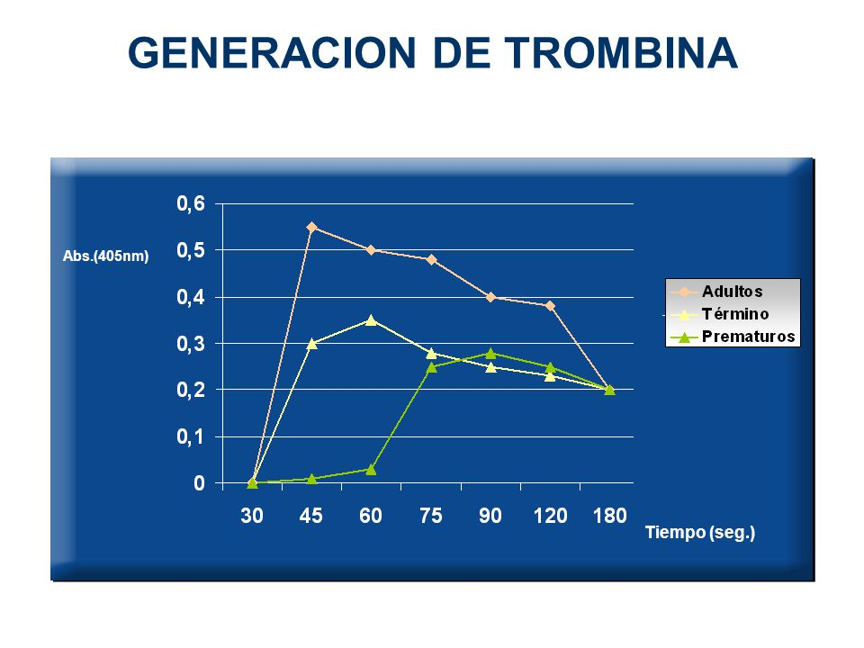 GENERACION DE TROMBINA