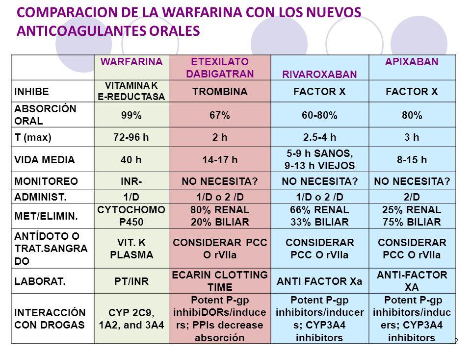 COMPARACION DE LA WARFARINA CON LOS NUEVOS ANTICOAGULANTES ORALES