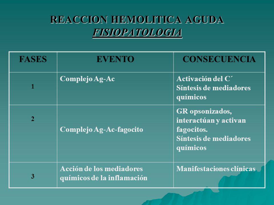 REACCION HEMOLITICA AGUDA FISIOPATOLOGIA