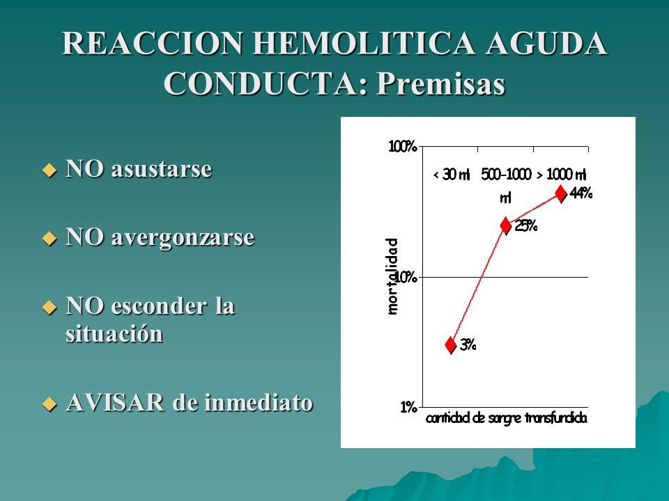 REACCION HEMOLITICA AGUDA CONDUCTA: Premisas