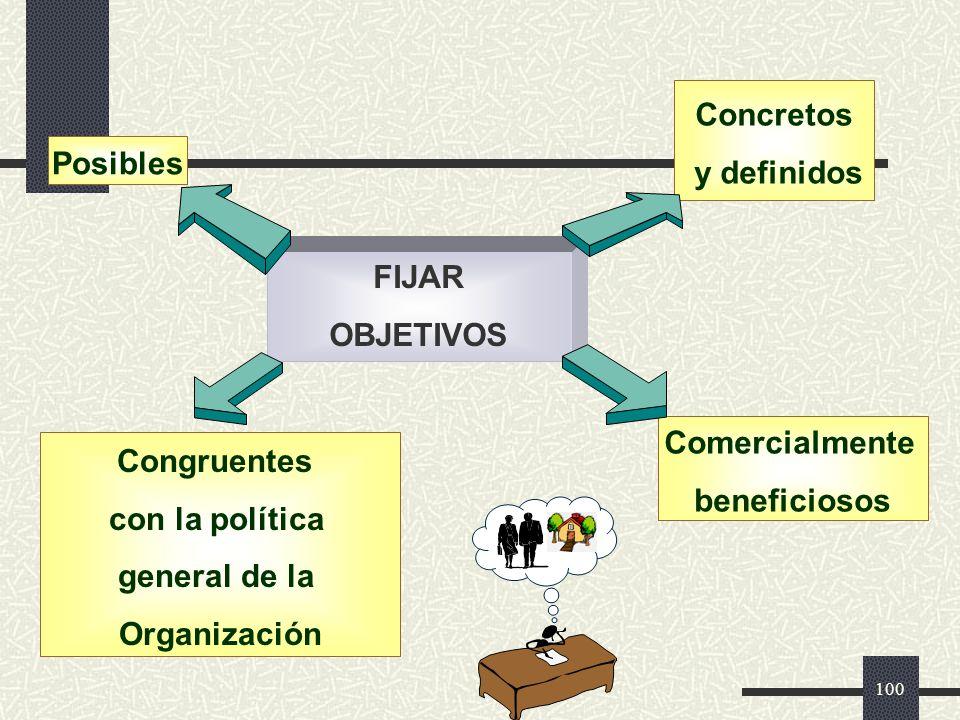 Concretos y definidos. Posibles. FIJAR. OBJETIVOS. Comercialmente. beneficiosos. Congruentes.