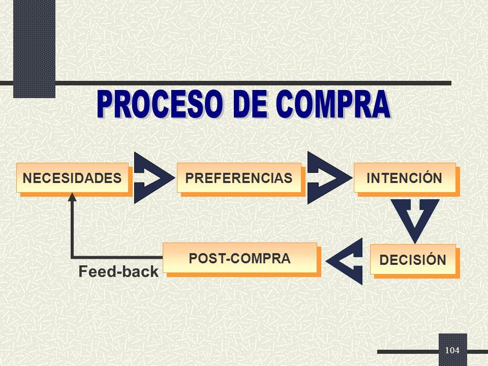 PROCESO DE COMPRA Feed-back NECESIDADES PREFERENCIAS INTENCIÓN
