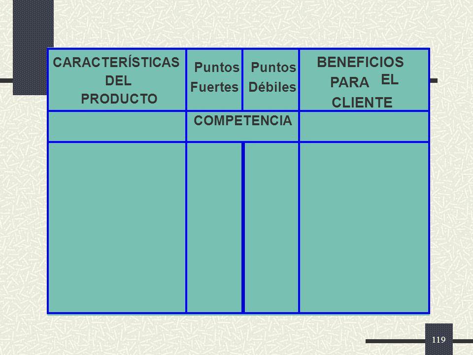 BENEFICIOS EL PARA CLIENTE CARACTERÍSTICAS DEL PRODUCTO Puntos Fuertes