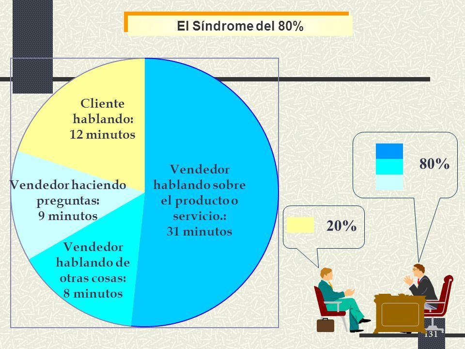 80% 20% El Síndrome del 80% Cliente hablando: 12 minutos
