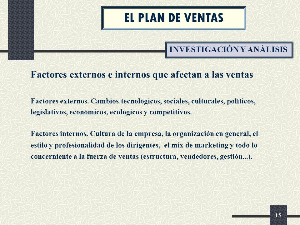 EL PLAN DE VENTAS INVESTIGACIÓN Y ANÁLISIS. Factores externos e internos que afectan a las ventas.
