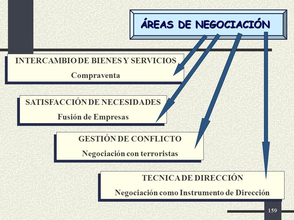ÁREAS DE NEGOCIACIÓN INTERCAMBIO DE BIENES Y SERVICIOS Compraventa