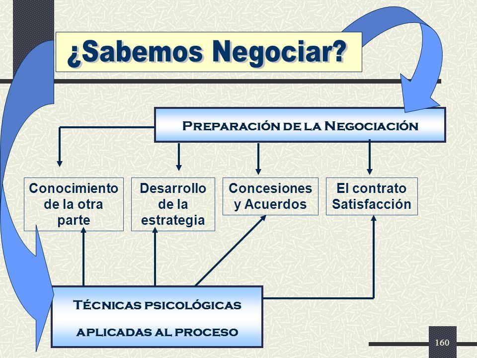 ¿Sabemos Negociar Preparación de la Negociación