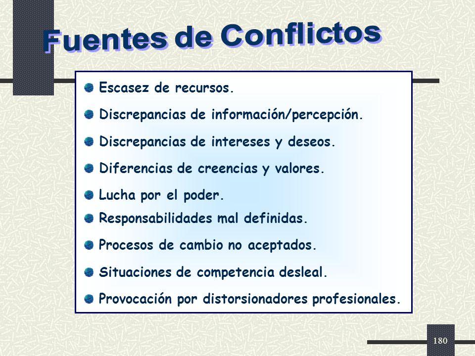 Fuentes de Conflictos Escasez de recursos. Discrepancias de información/percepción. Discrepancias de intereses y deseos.