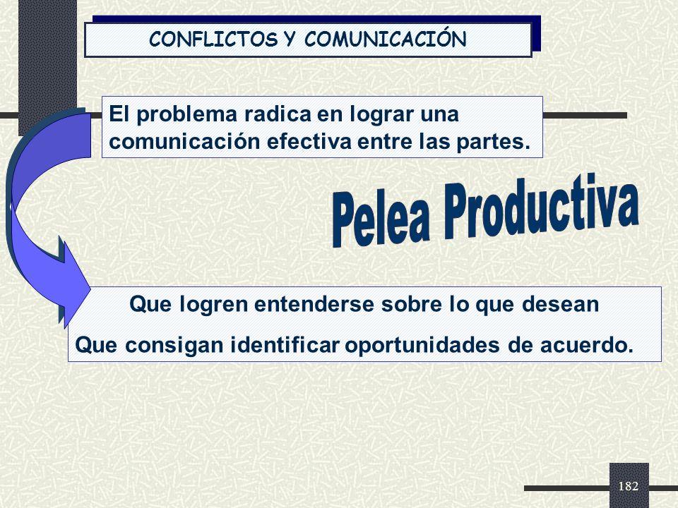 CONFLICTOS Y COMUNICACIÓN Que logren entenderse sobre lo que desean