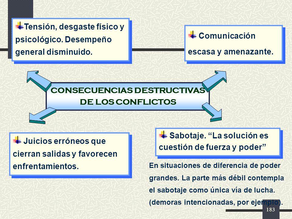 CONSECUENCIAS DESTRUCTIVAS DE LOS CONFLICTOS